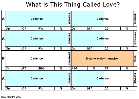 Roadmap What is this thing called love